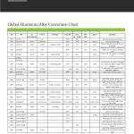 Global-Aluminum-Alloy-Conversion-Chart.png
